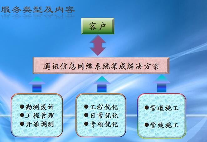 通信信息网络系统集成解决方案